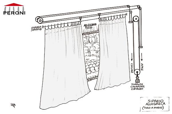 Cortinas americanas tipologias de cortina peroni - Sistemas para cortinas ...