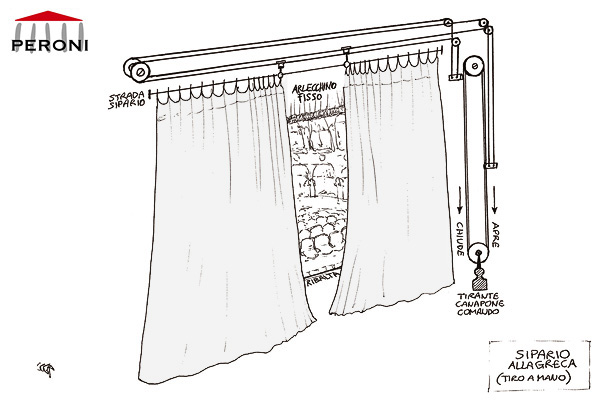 Traveller Curtains Typology Of Curtain Peroni